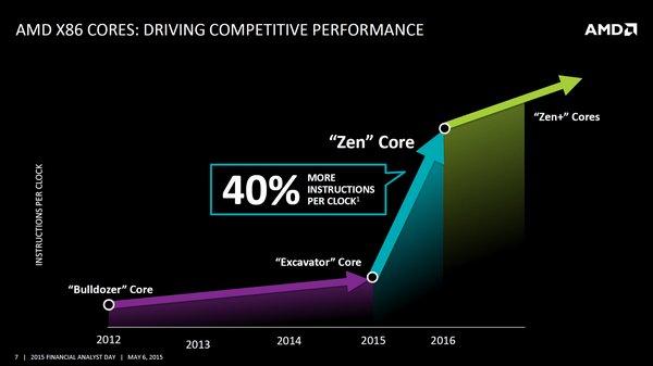 AMD-40-IPC-Zen