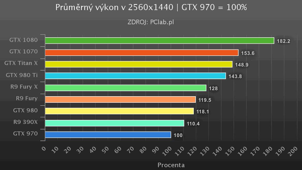 GTX 1070 1440p vykon