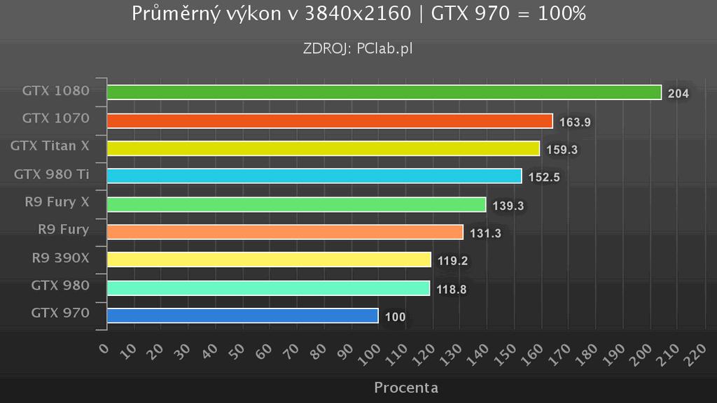 GTX 1070 2160p vykon
