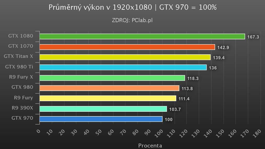 GTX-1070-FHD-vykon