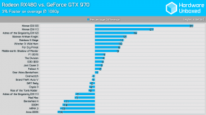 RX 480 vs GTX 970 1080p