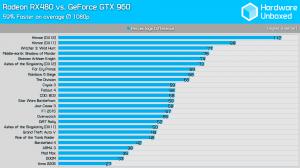 RX 480 vs Gtx 960 1080p