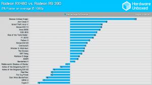 RX 480 vs R 390