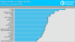 RX 480 vs R9 380 1080p