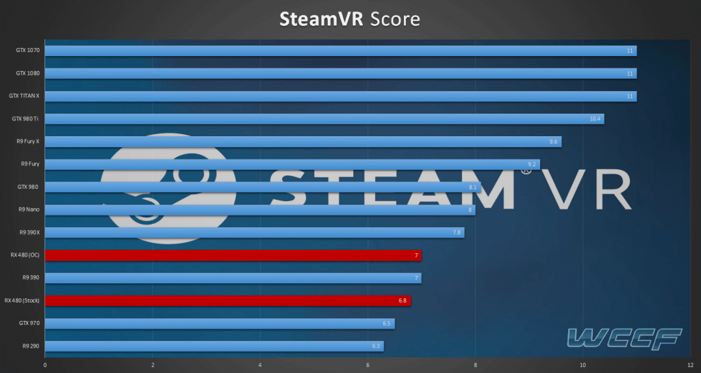 SteamVR-Benchmarks-RX-480(1)