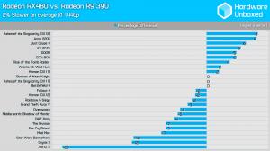 rx 480 vs r9 390 1440p