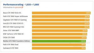 Testy a porovnání různých modelů GTX 1060 průměrný procentuální výkon ve hrách.