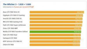 Test různých modelů GTX 1060 6GB v Zaklínači 3