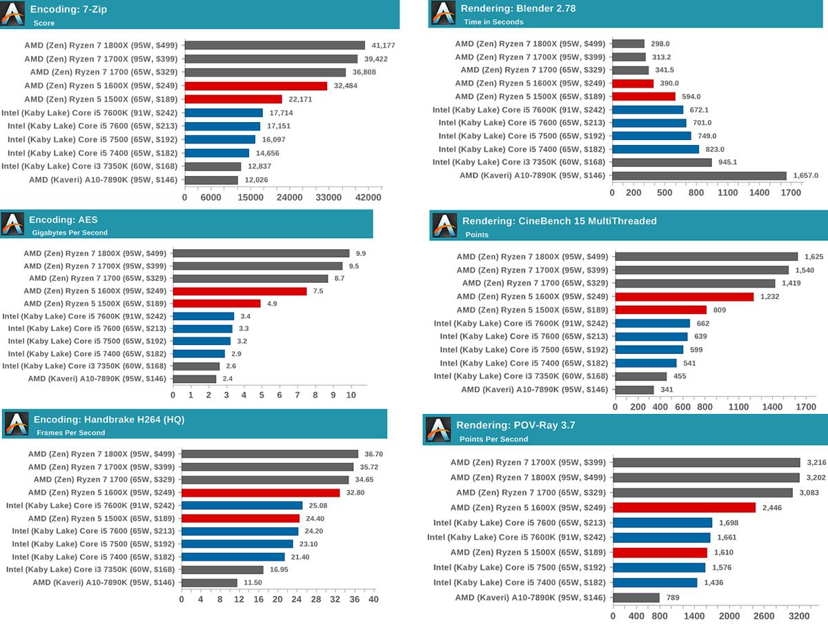 Ryzen 5 výkon v programech