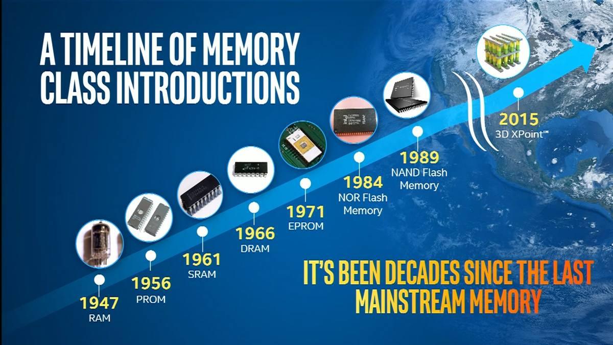 Vývoj pamětí od RAM po 3D Xpoint