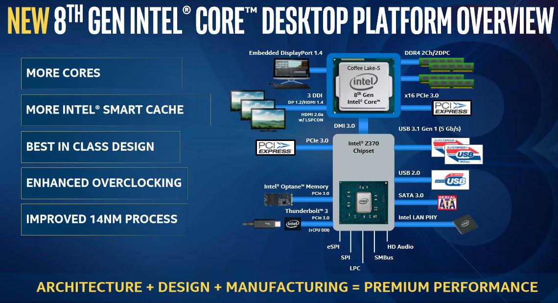 i7 8700K, i5 8600K a i5-8400 – recenze a testy | PC HRAC CZ