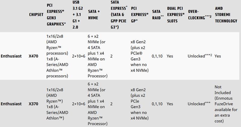 Výběr základní desky X470 pro AMD Ryzen 2000 | PC HRAC CZ