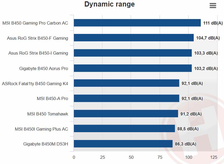 Nejlepší základní desky B450 pro AMD Ryzen   PC HRAC CZ
