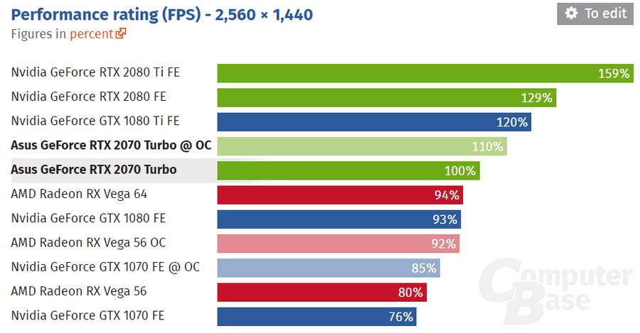 rtx 2070 vs 1080 ti fps