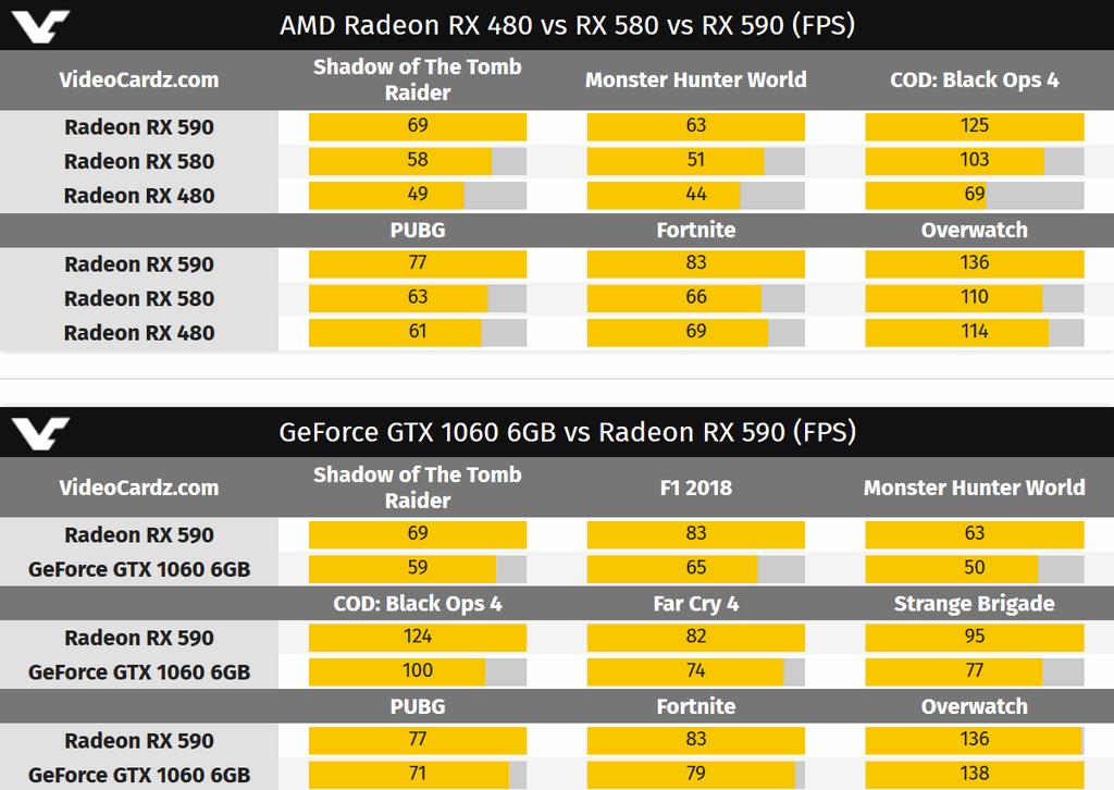 AMD Radeon RX 590 8GB předčasně představeny | PC HRAC CZ
